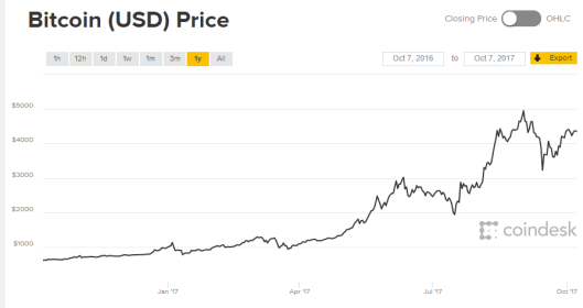 Bitcoin share price 2017