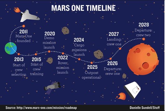 Mars One project 2017